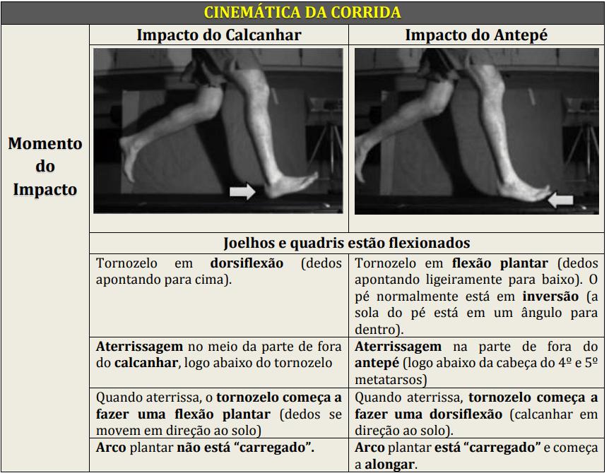 Diferenças biomecânicas entre os modos de atingir o solo. Cinemática da corrida - momento do impacto.