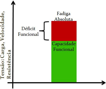 Gráfico que representa a capacidade funcional do indivíduo.
