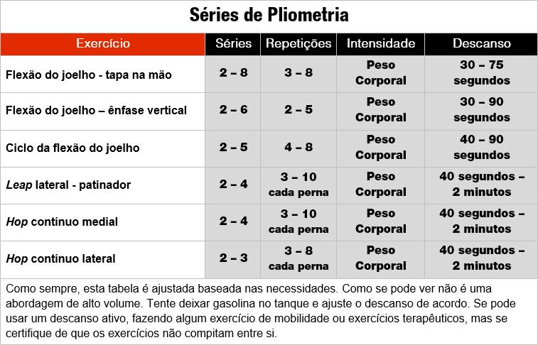 Pliométricos: Tabela - Séries de pliometria