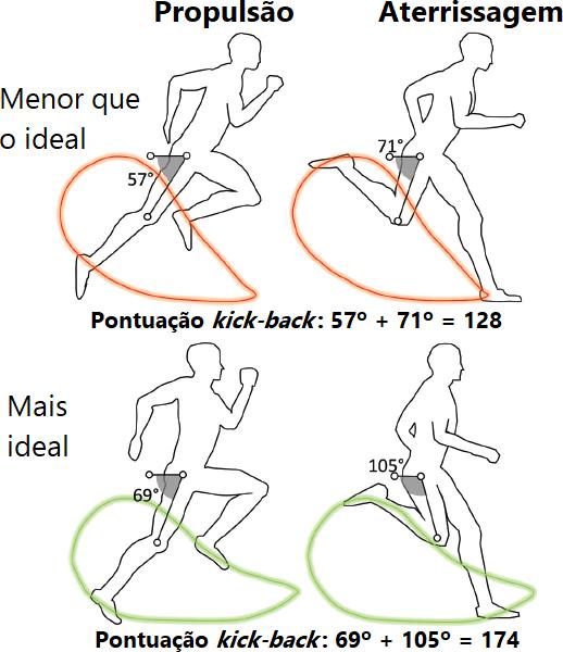 Prevenção de lesões nos isquiotibiais: Outra imagem do método kick-back de avaliação da mecânica do sprint.