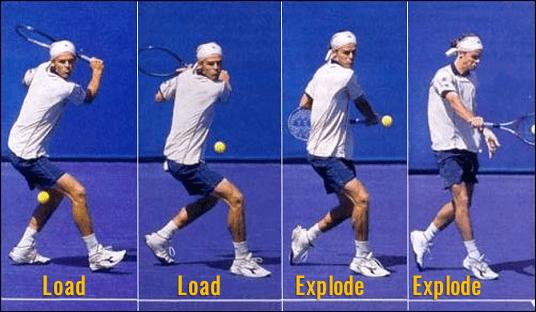 Sequência de movimentos do backhand com 1 mão - tenista destro (Guga Kuerten).